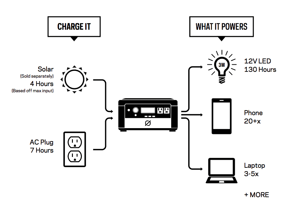 Three charging modes for the Yeti 400 Lithium