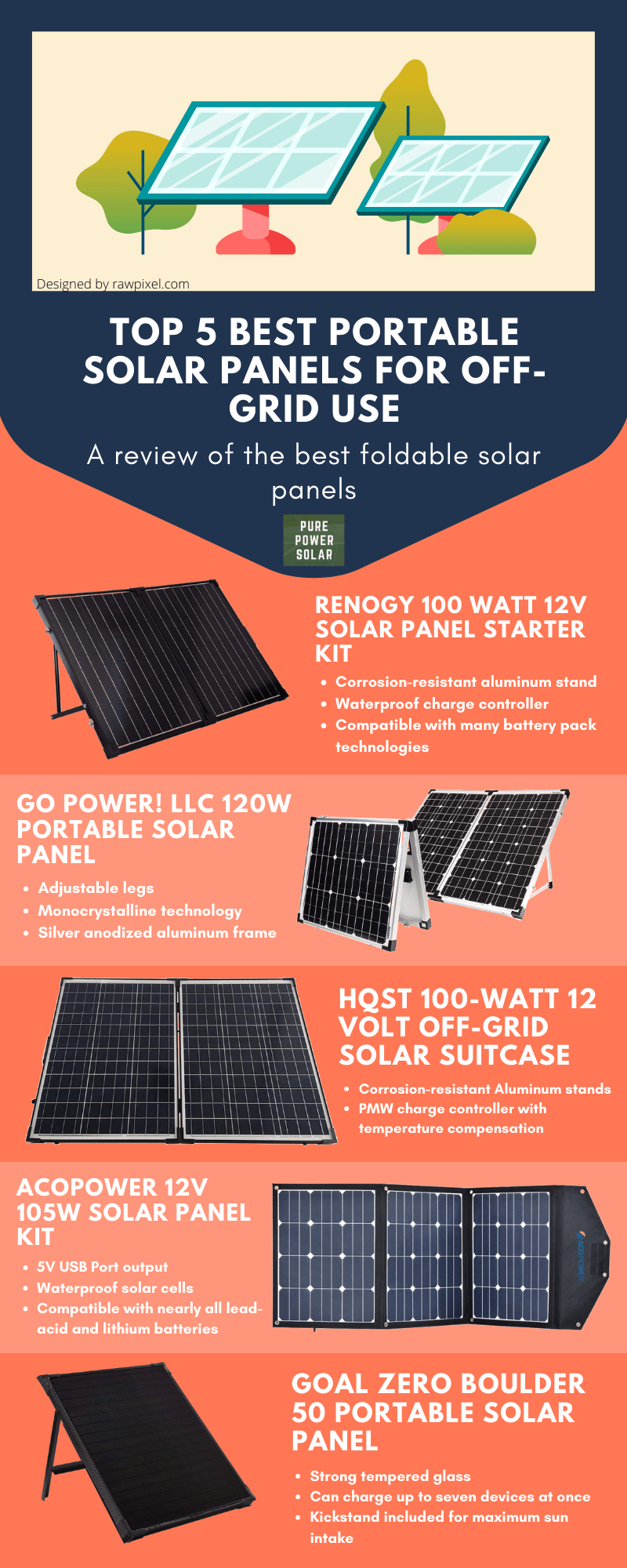 Top 5 Best Portable Solar Panels for Off-Grid Use Infographic
