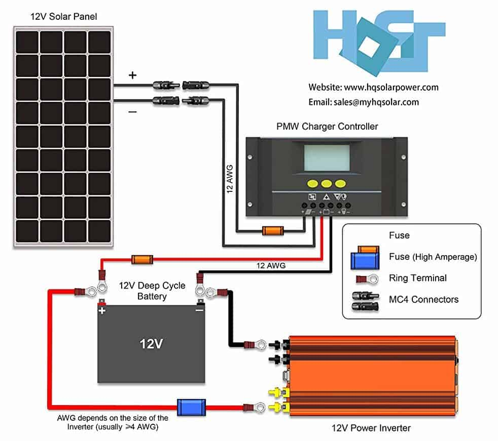 How to install the HQST solar panel kit