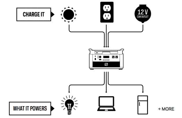 How the Yeti generators are charged diagram