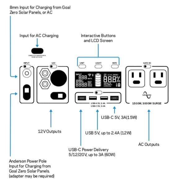 Yeti 1400 inputs and outputs labeled in diagram