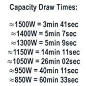 The draw times of the Inergy Apex