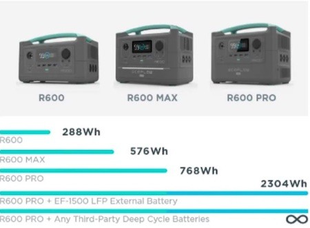 EcoFlow R600 variations with battery stats